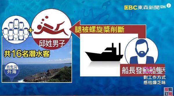 ▲▼46歲邱姓男子到小琉球潛水,遭船隻螺旋槳打斷右腿,血染大海。(圖/東森新聞)