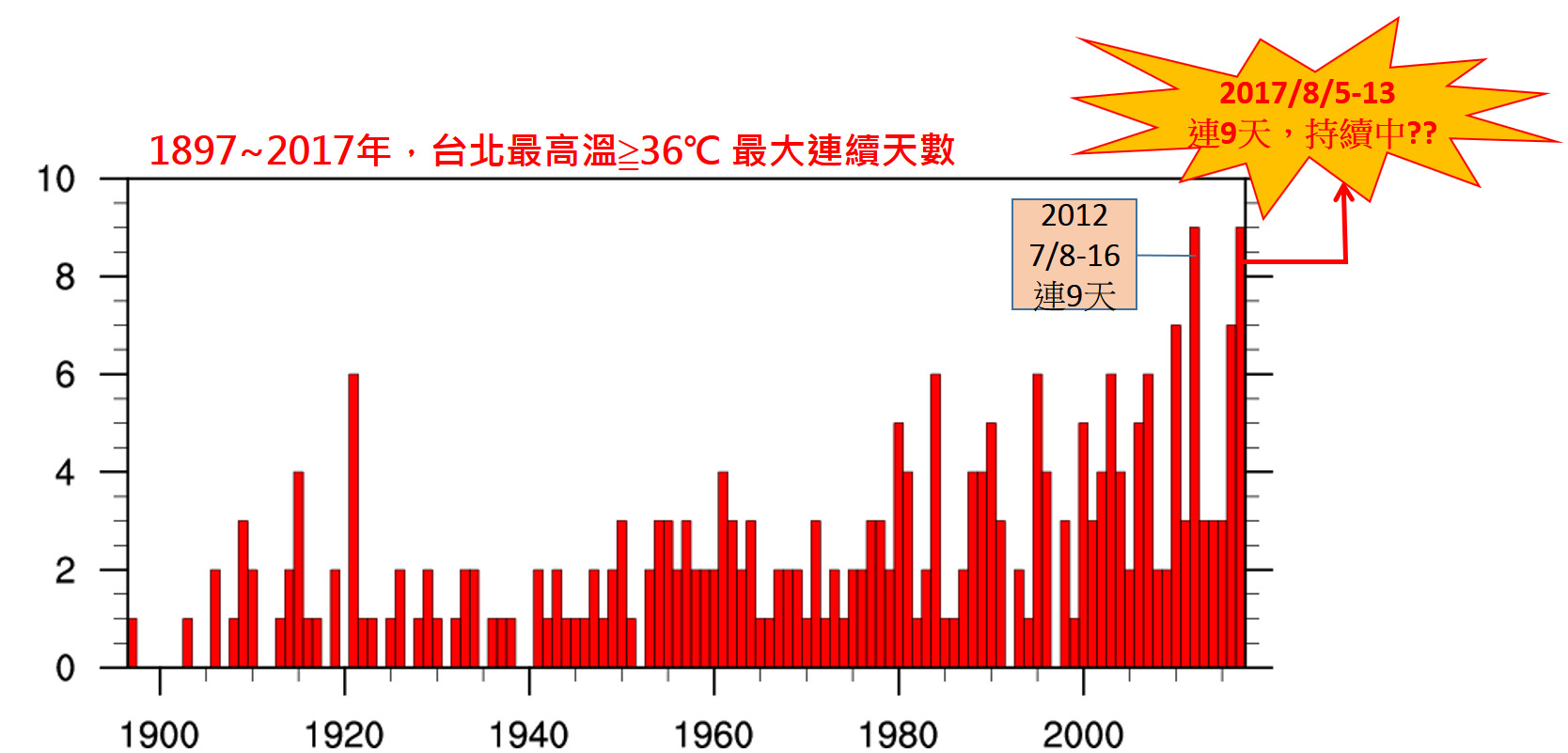 ▲未來還有機會仍是持續高溫天氣,再破紀錄。(圖/翻攝自報氣候 - 中央氣象局粉專)