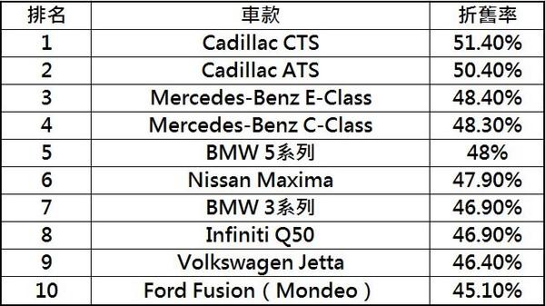▲出廠3年身價砍半的10款車!BMW賓士共4款車上榜。(圖/記者張慶輝製表)