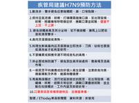 上海2人死於H7N9禽流感 預估病例將持續增加