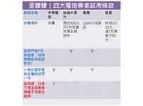 行動上網試用陷阱多!中華電信明定頻寬不足不得求償