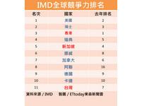 全球競爭力台灣退到11名 4大評比指標全下滑