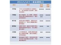 寶靈老師/ETtoday新聞雲每日星座運勢(2012.01.14)