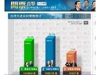 看台灣大選開票 陸網友好緊張:像不知劇情的懸疑片