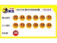 1月20日大樂透號碼開出 明天還有2億元110個大獎!