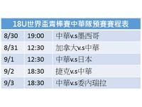 18U世界青棒/突破僵局關鍵1分 中華熱身賽再負美