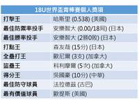 18U世界青棒/決賽戰績表、名次表及個人獎項表