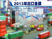 出口欠佳 第三季GDP保二失靈
