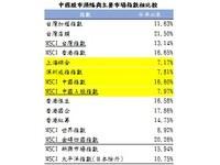 中國股市盤高 上半年看H股 下半年看A股