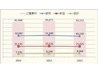 2013專利申請掉2.19% 後金融海嘯期以來首見趨緩