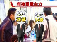 年後爆發25至29歲轉職潮 上班族:至少加薪3成才不走