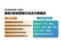陸民營銀行首批試點「破冰」  津滬浙粵開展