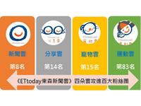 ETtoday分享雲進步幅度奪冠 與運動雲創FB排名新高