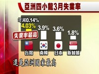 台灣靠出口成為亞洲四小龍? 恐怕誤會大了