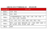 台新銀行ATM提款上限 7月增至15萬元