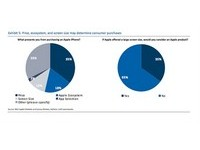 APP01/蘋果大螢幕會成功嗎? 35%消費者轉向iPhone