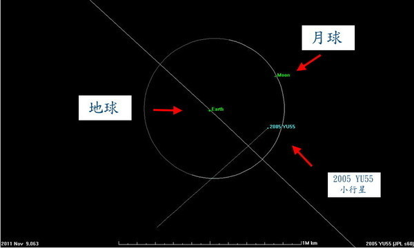 比月球還近小行星 11/8、9飛掠地球 D7047