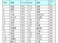 度假時最不願意放下手機的國家 台灣排名第六