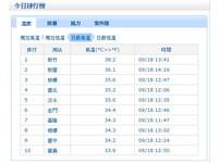 新竹最高溫38.2度 創當地9月新紀錄