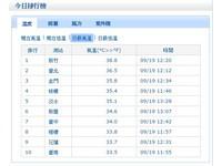 新竹中午飆到38.8度 創台灣今年新高溫