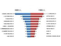 策略調整 Q3鴻海專利申請減7成