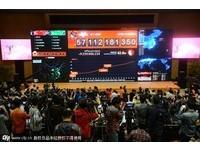 雙11單日總成交2855億 台灣消費排第4