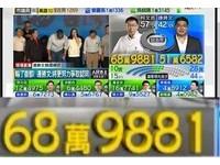 網搜/柯P「689881」成新網路哏 六八九成歷史名詞?