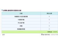 快訊╱澎湖縣議員當選名單出爐 民進黨僅2席