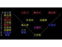 「外遇大聯盟」陣容超強 偷吃明星棒球隊PTT成軍!