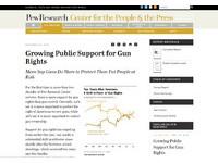 血腥槍擊越多 美國支持擁槍民眾也越多