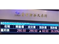 富邦媒今掛牌開盤價290.5元 明年營收看增20%