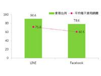 超過1400萬人用手持裝置 「LINE+臉書」每日花2小時