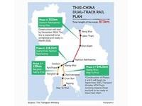 中泰鐵路9月開工 大陸擴張東南亞經濟影響力