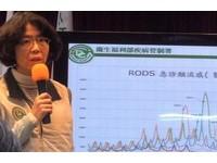香港流感疫情近百死 台灣也邁入高峰期疾管署警備