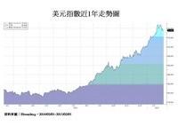 世界各國貨幣競貶已成趨勢 法人:環境有利黃金