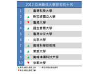 2012亞洲大學排名 台大第20
