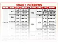 理財周刊/切入陸股主升段   賺中國快錢