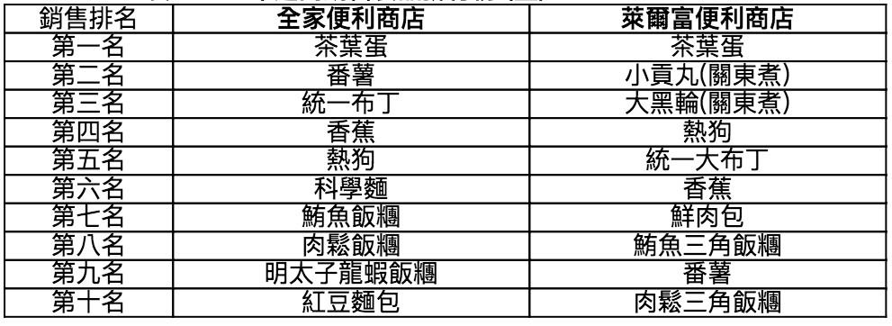 2016超商食品銷售排行榜。(圖/董氏基金會提供)