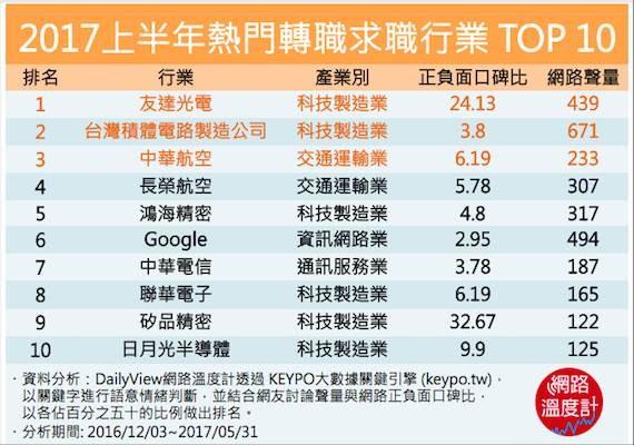 ▲2017上半年熱門轉職求職行業TOP 10。(圖/網路溫度計提供)