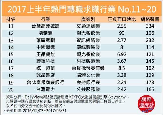 ▲2017上半年熱門轉職求職行業No.11-20。(圖/網路溫度計提供)