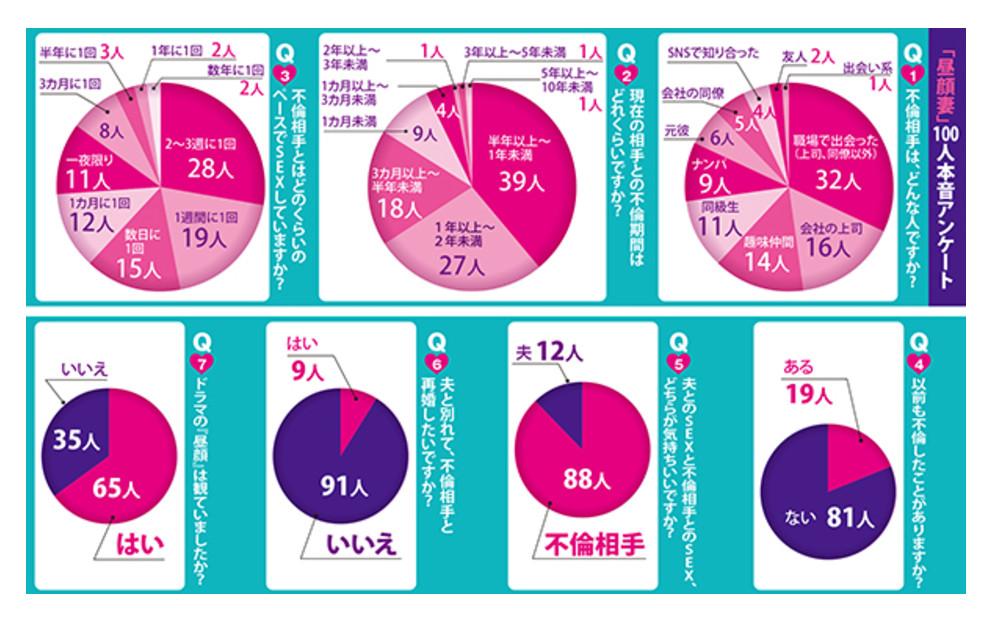 女婚後5年易外遇...48%主管變小王。(圖/取自《週刊FLASH》)