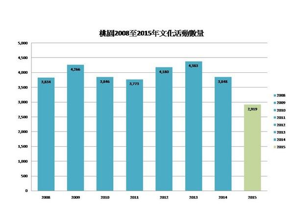 ▲桃園文化活動數量表
