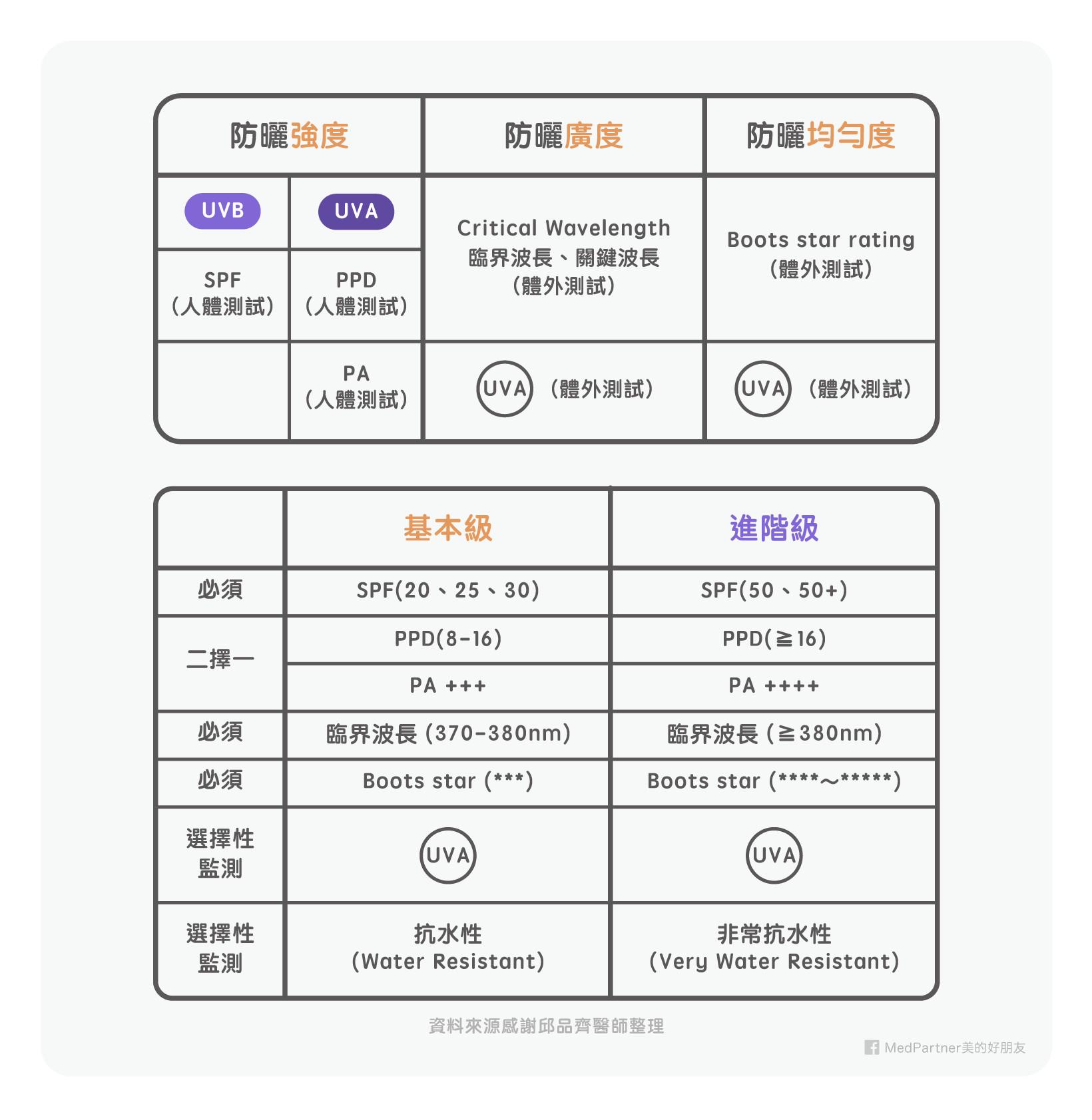 2017「防曬產品」功能檢測評比!(圖/MedPartner 美的好朋友授權提供)