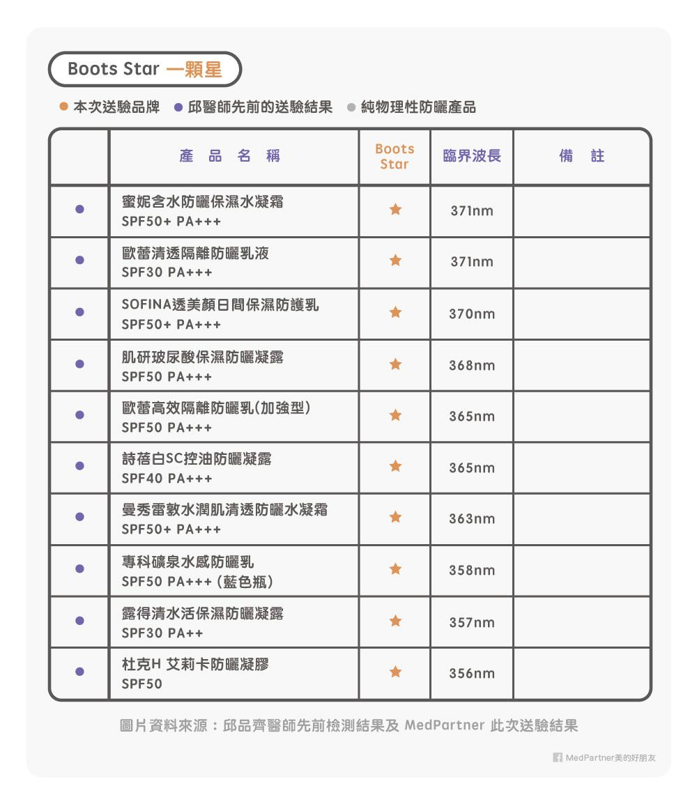 2017「防曬產品」功能檢測評比!(圖/MedPartner美的好朋友授權提供)