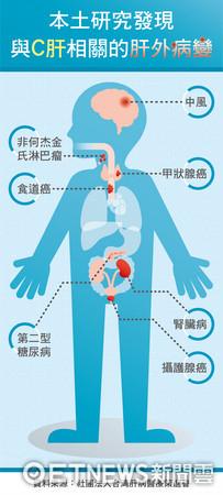 ▲▼ C肝導致之肝外病變 視覺資訊表。(圖/肝策會提供)