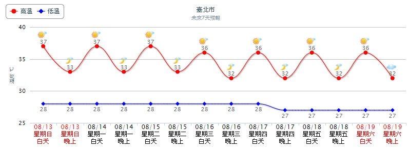 今天北部高溫飆37℃。(圖/翻攝自中央氣象局)