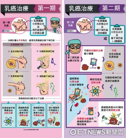 ▲▼ 圖解乳癌分期治療。(圖/侯明鋒院長提供)