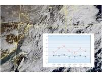 高山初雪?冷氣團到一夜降剩13度 「先乾後濕」南台15度有感
