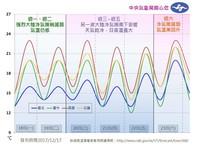 一路冷到23日!下波冷氣團週三接力報到 低溫下探11度