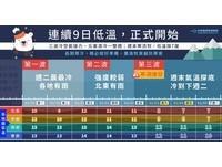 一張表了解「入冬最強寒潮」爆發時間! 2/3起4天最冷6度